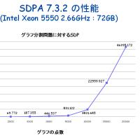 グラフ分割問題に対する SDP 緩和と SDPA 7.3.2