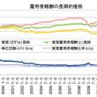 7-9月期GDP2次・雇用者報酬の20年