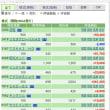 気合いのミーティング 11/16の株の結果