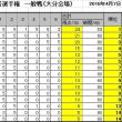 第15回詰将棋解答選手権初級戦・一般戦成績(大分会場)
