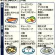和食のいいとこどりで健康に!