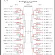 6月22日 熱い戦い相模原総合体育館🏐