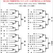 [開催中]第62回中国高校選手権山口県予選会 予選T終了
