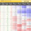 株式の指標 騰落レシオ
