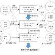 環境新聞連載:「再生可能エネルギーと地域再生」より、14回目:小田原市の再生可能エネルギーと地域づくり(3)