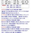 7月15日の組別リーグ戦結果
