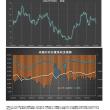 米国 対日貿易赤字の推移とドル円比較