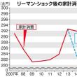 【田村秀男のお金は知っている】自民総裁選に物申す、「消費税増税中止」の議論を  産経ニュース  家計消費動向は消費税8%で台無し