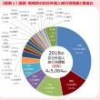 観光庁、2018年の訪日客消費額、過去最高4兆5064億円と報告。
