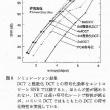 離散コサイン変換 (4)