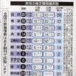 世論調査を調査する(2)