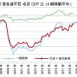 緊縮速報・財政再建は2019年に到達、消費増税は無名の師
