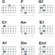 Ukulele chord forms (3)