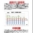 越前ガニ漁獲量(Excelで文章グラフも入れて)7/12 ちょびまま Bクラス