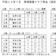 2017年7月例会は団体戦 優勝はA組(石井6段、前田4段、磯村6段、新美6段)でした