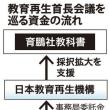 八木秀次率いる日本教育再生機構に1200万円もの公費が投入された!