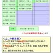 第47回支部対抗戦・名人戦の結果 西山浩司氏が3位に入賞!
