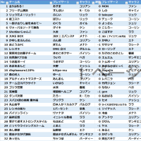 2017.10.29 FCAイニシャル教祖杯結果