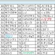 鳥撮りデータ62(2013.10~12)