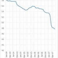 アメリカにおける携帯電話の値下げ競争とインフレ率の低下