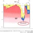 今回の県の辺野古埋立承認の「撤回」理由には、活断層についても新しい事実が! ---「大浦湾の海底谷地形は、2万年前以降に繰り返し活動した極めて危険な活断層」