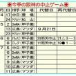 トラ、借金3で前半戦終了 広島3連戦は中止に