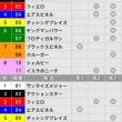 4/23【マイラーズC[GⅡ]】[3連単][3連複]的中!予感