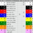 6/17【函館SS[GⅢ]】[馬連][ワイド]