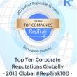 世界の高評価企業ランキング 今年は「信頼の危機」が各社の試練に