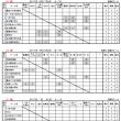 第73回東海団体リーグA級1R結果