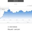 Bitcoinが、90万円台を確実にし、Ethereumが185億円救出大作戦、実行中!
