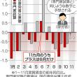 厚労相、野党の試算認める 18年の実質賃金マイナス 公表は「検討」  日本経済新聞
