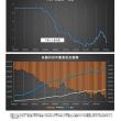 米国 対中国貿易赤字の推移の人民元比較