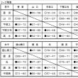 〔大会結果〕H30山口県高校新人大会