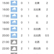 明日から真冬の一週間