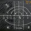 リーマン予想と素数の謎と、その4の3(7/16更新)〜オイラーの偉業とゼータ関数の特殊値と、リーマン予想へのきっかけと〜後半
