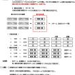 全日本少年サッカー大会 太白ブロック代表決定戦・順位決定戦の組合せです。