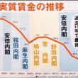 安倍内閣で、実質賃金は過去10年で最低に