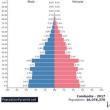 カンボジアの年代別人口(2017)