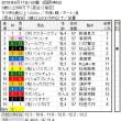 ■6.16-17チョイスRound結果報告