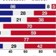 東京新聞世論調査:内閣支持率…5%(実態に沿ってきたな)