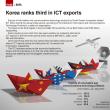 韓国の03月ICT輸出は2割伸び、16カ月連続2桁増。