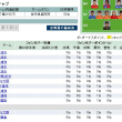 Yahoo!ファンタジーサッカー 【\'09 第28節 暫定fp】