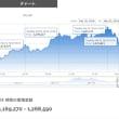 Bitcoinは上がり続け、Etherumは停滞。