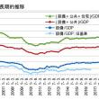 10-12月期GDP2次・上方修正で1.6%成長