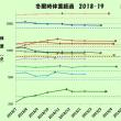 2019冬眠明け、その後の経過・・・・2019.4/16
