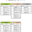 7/22(日)ORMあじむ 予選組み合わせ