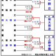 2017年 東京都秋季大会予選2回戦(本大会代表決定戦)