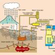 イエローストーンの地熱発電