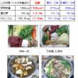 1094 もみじ鍋・・鹿肉の味噌鍋